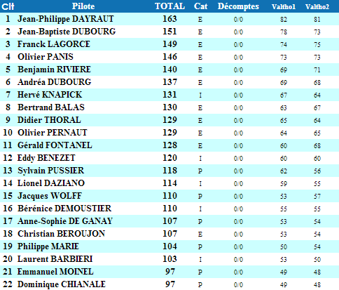 classement-general-andros-2014