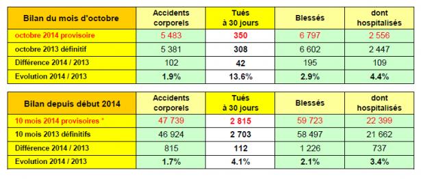 chiffres-securite-routiere-octobre-2014