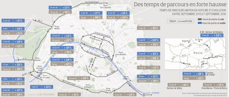 rapport-temps-de-trajet-paris-voies-sur-berges