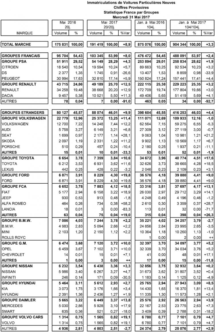 chiffre-marche-france-mai-2017-automobile