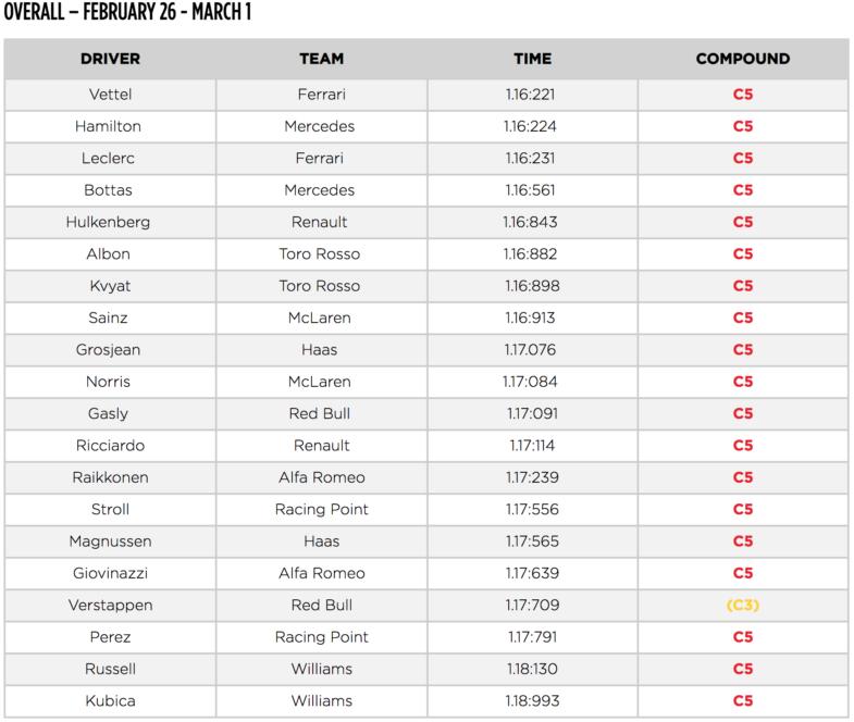 F1 Vettel Le Plus Rapide Des Essais Hivernaux Les Voitures