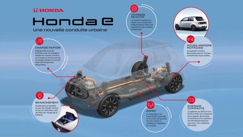 Honda électrique
