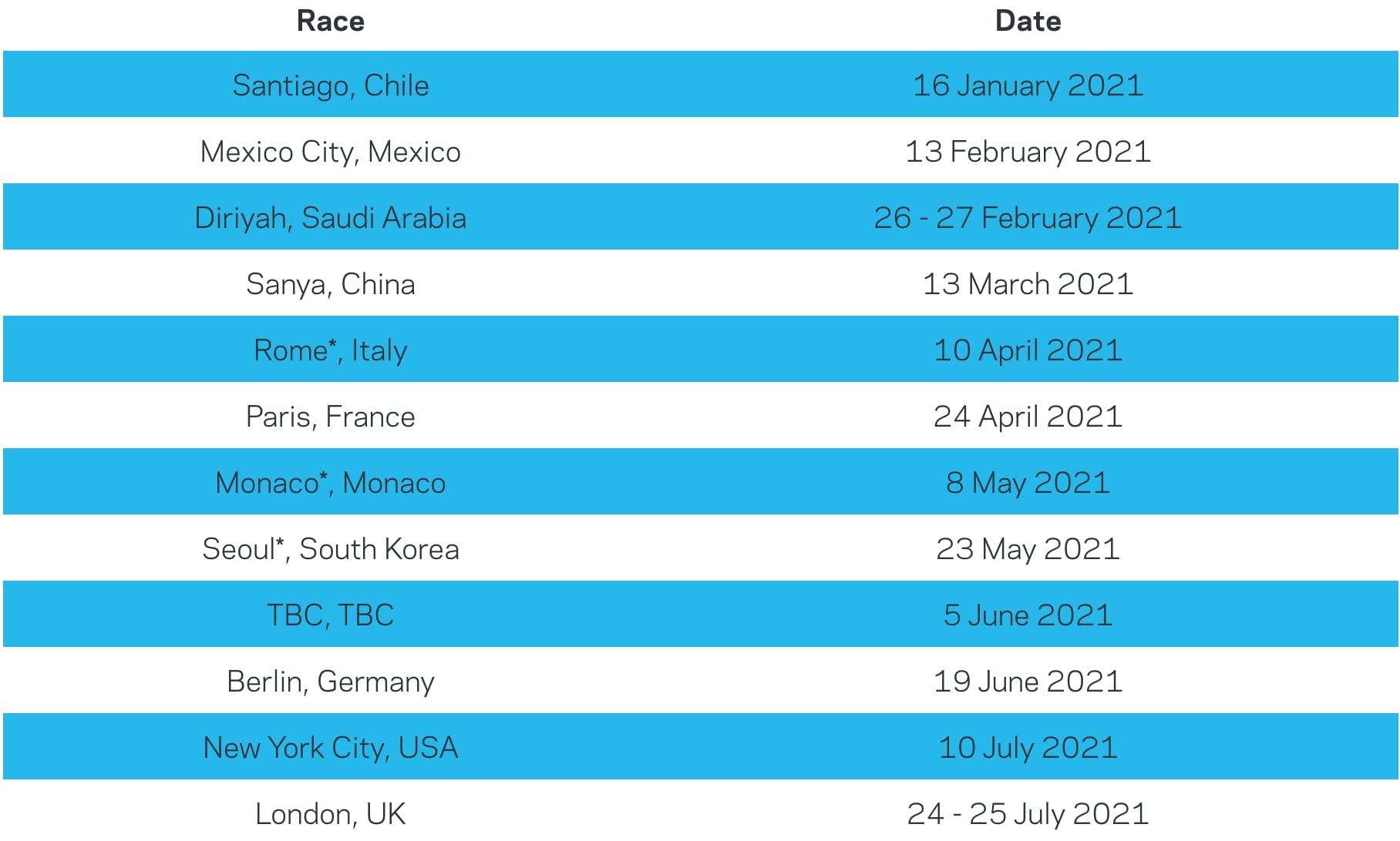 Calendrier Formula E 2021 calendrier Formula E saison 7 2020 2021 | Les Voitures