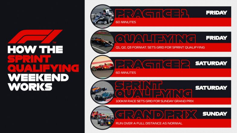 F1 Sprint Qualifying course sprint